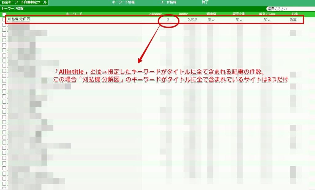 お宝キーワード自動判定ツールの管理画面