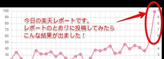 カワモさんのTwitterアフィリレポート実践初日
